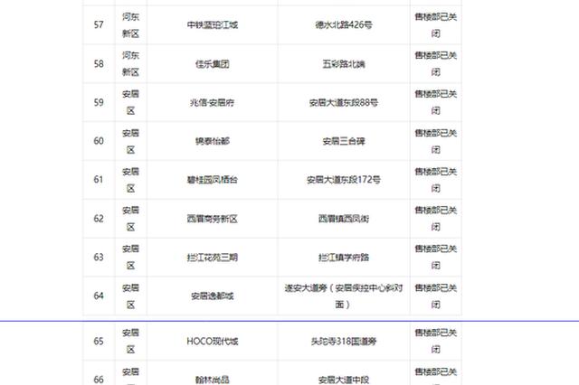 防控疫情!遂宁市121个房产售楼部全部暂时关闭