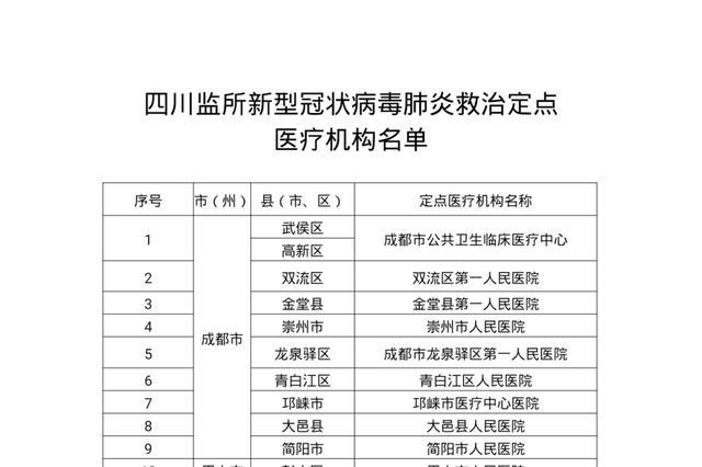 四川确定31家医疗机构作为监所新冠肺炎救治定点医院