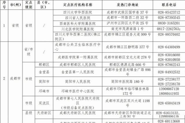 226家!四川省新冠肺炎救治定点医院名单更新啦