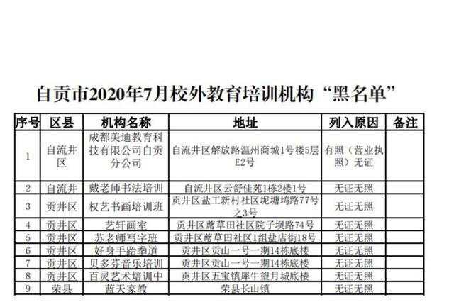 """自贡发布校外培训机构""""黑名单"""" 截至7月这9家机构上榜"""