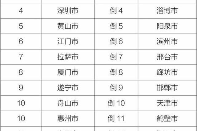 7月全国空气质量排名 四川这4市入围前20强
