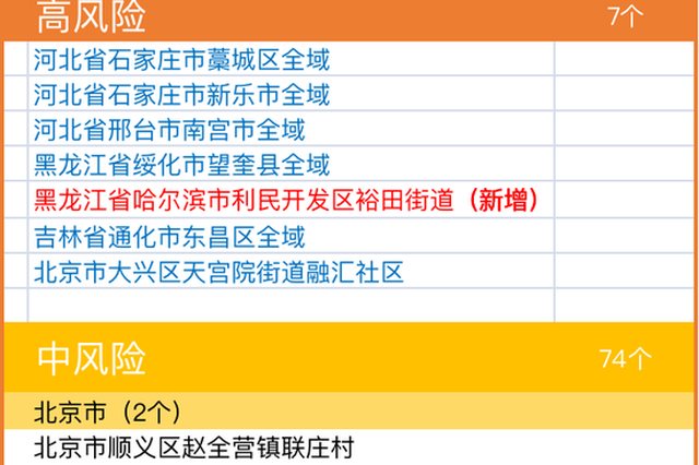 哈尔滨1地升为高风险 全国现有高中风险区7+74个