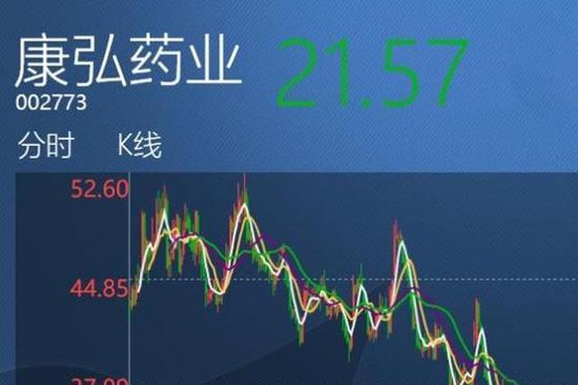 """主力产品""""国际化""""遇阻,康弘药业股价跌至五年最低"""
