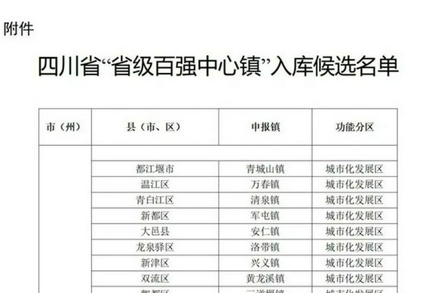 """306个!四川""""省级百强中心镇""""入库候选名单正式出炉"""