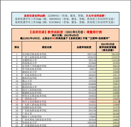 全国3月易班活跃指数排名