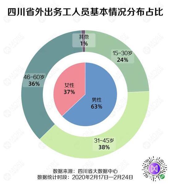 四川已有333万余人领取健康证明 外出务工人员流入流出数据公布