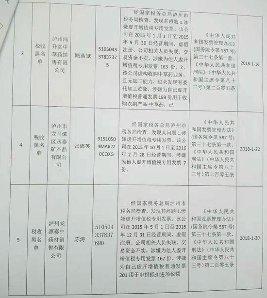 (13家企业上了税收黑名单)