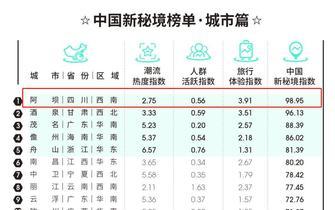 100个中国新秘境四川上榜最多