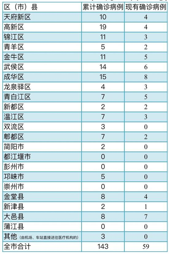 成都市各区(市)县确诊病例分布表 (截至2020年2月25日24时)