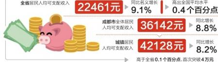 成都城鎮居民人均可支配收入首破4萬