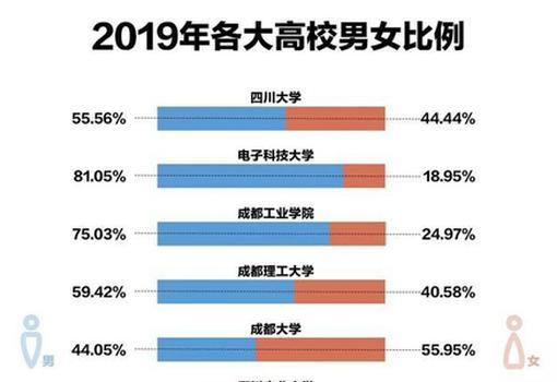 四川7所高校新生数据大揭秘