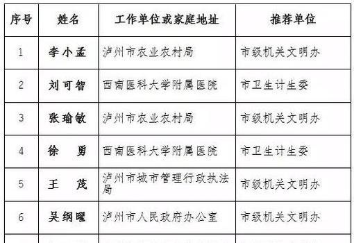 2019年泸州50户市级文明家庭名单公示