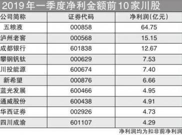 10川股一季度共赚133亿 五粮液居首