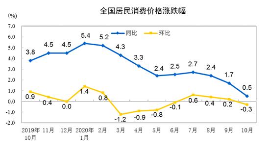 国家统计局:2020年10月份居民消费价格同比上涨0.5%