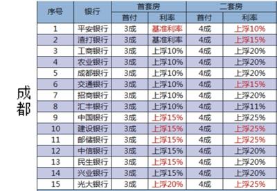 (目前央行公布的基准利率为4.9%。本表提供的成都房贷数据于3月31日采集整理,仅供参考,实际利率以银行公布为准)