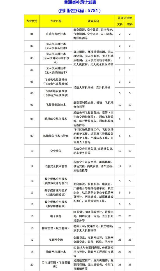 天府新区通用航空职业学院2019年在川专科批补录志愿的公告