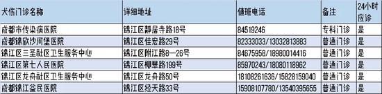 22区县犬伤门诊名单