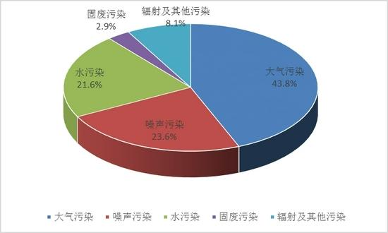 6月四川共接到环保举报1325件 投诉最多的依然是它