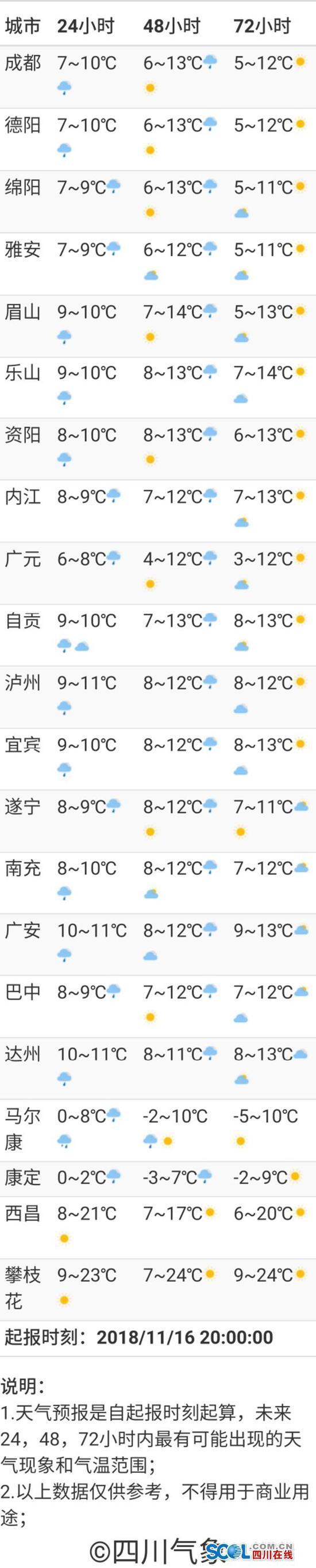 四川继续冷 盆地最低气温6-9℃周日气温回升
