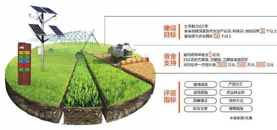 现代农业园区创建全面启动 敲黑板!现代农业园区这样建