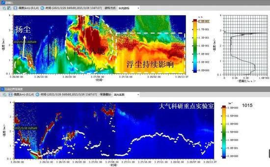 成都市环境保护科学研究院大气科研实验室3月26-28日激光雷达反演结果图