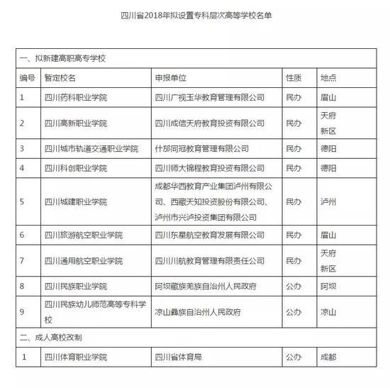 四川省2018年拟设置专科层次高等学校名单