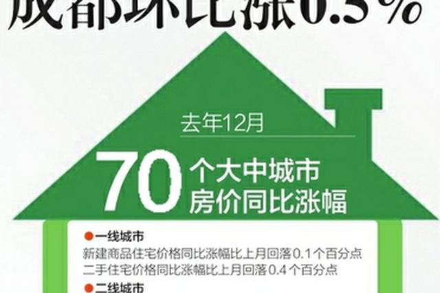 去年12月二三线城市房价微涨 成都环比涨0.5%