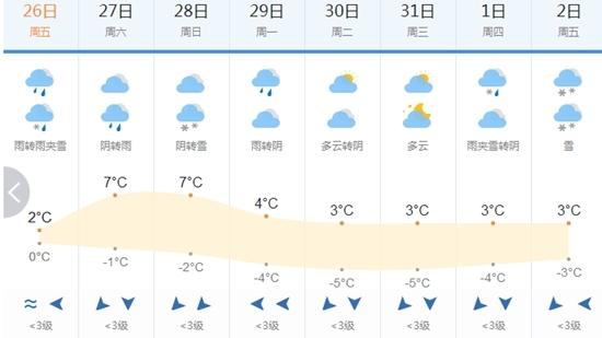 冬天要过完了吗 4天后广元又将降温4-7℃