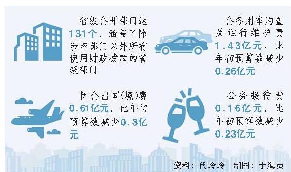 """2018年""""三公""""经费比预算数减少0.79亿元"""
