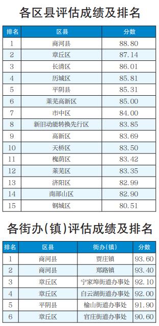 济南5月份农村人居环境整治评估成绩排名公布 各区县街镇排名