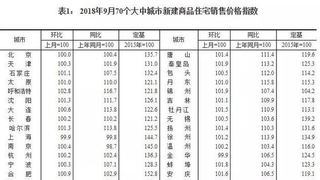 9月中国70城房价出炉 山东四市新房、二手房继续齐涨