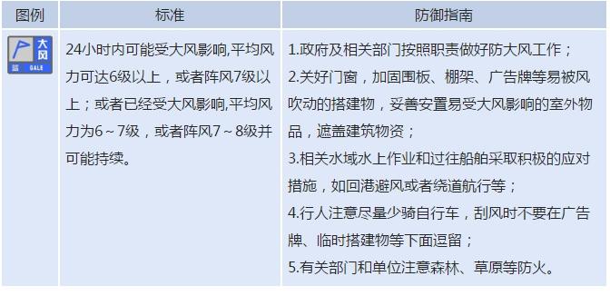 山东省气象台继续发布大风蓝色预警 北风阵风8~9级