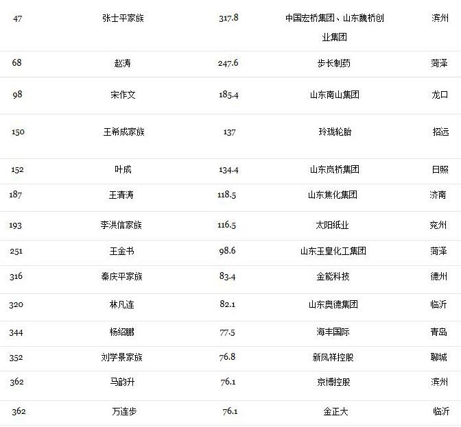 福布斯2017中国富豪榜发布 山东有哪些人入榜