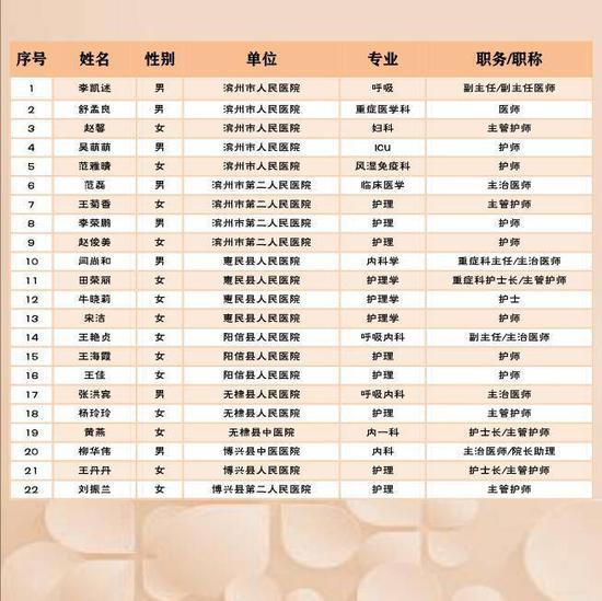 """【人民战""""疫""""】滨州首批22名白衣战士回家!请记住这22张可爱的面孔"""