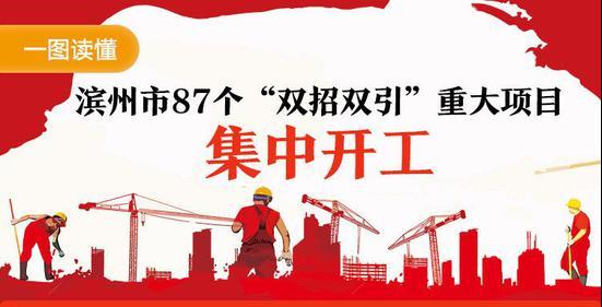 """滨州市87个""""双招双引""""重大项目集中开工"""