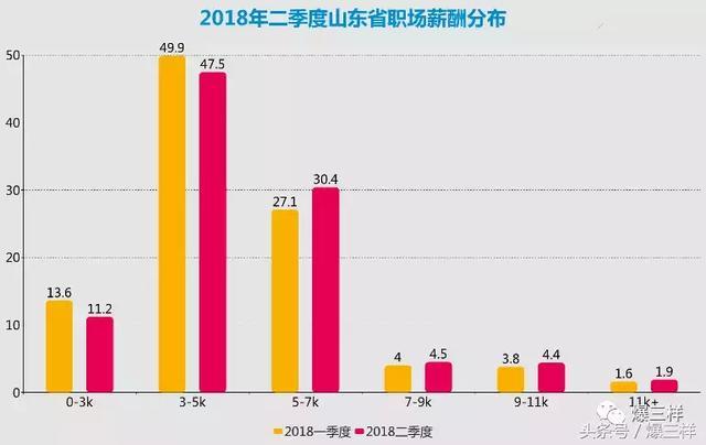 """山东四成职场人薪酬达新个税起征点 这十个岗位薪酬""""破万"""""""