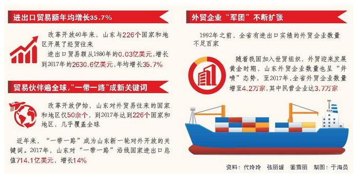 改革开放40年山东外贸年均增长35.7%