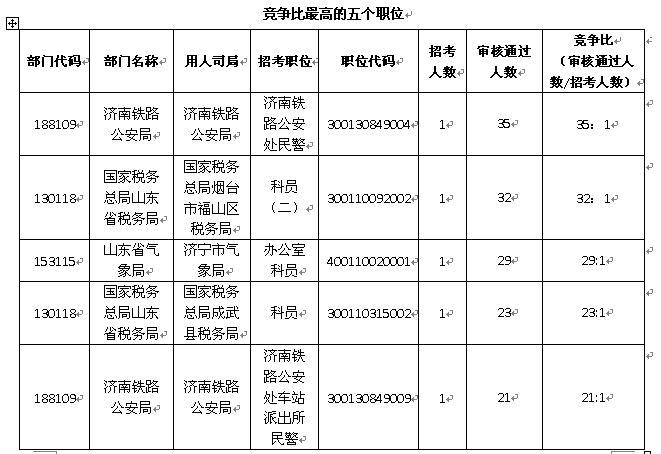 2019年国考报名首日 涉鲁职位已通过审查706人