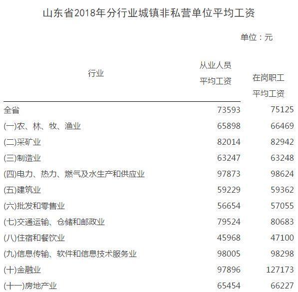 2018年山东省城镇非私营和国有经济单位平均工资
