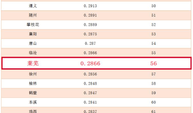 中国地级市民生发展100强发布 莱芜排名第56位