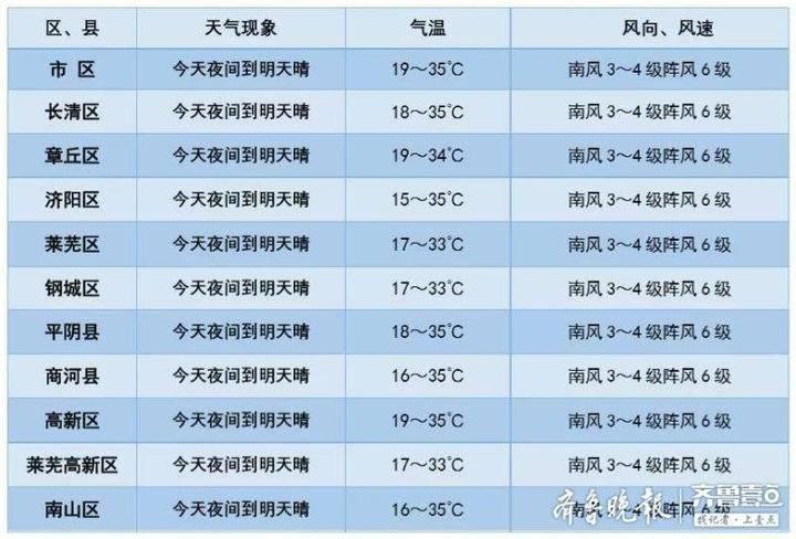 气温升升升  济南35°C小高温强势来袭 大家准备好了吗