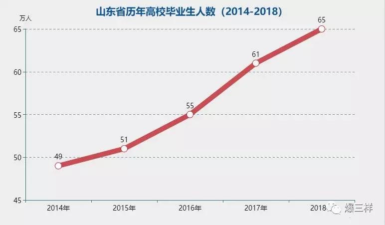 2018龙虎国际毕业生就业数据曝光 专本科薪酬差距仅160元
