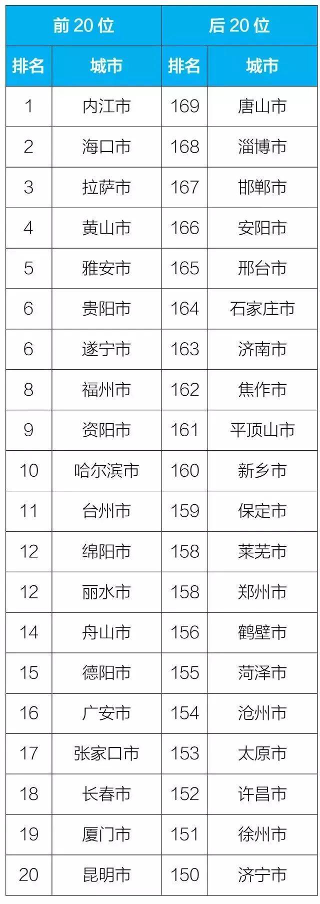 9月全国空气质量榜发布 淄博等地空气质量较差