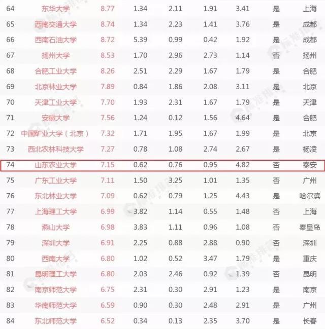 山东省属高校唯一入选者 山东农业大学入选中国最具创新力高校