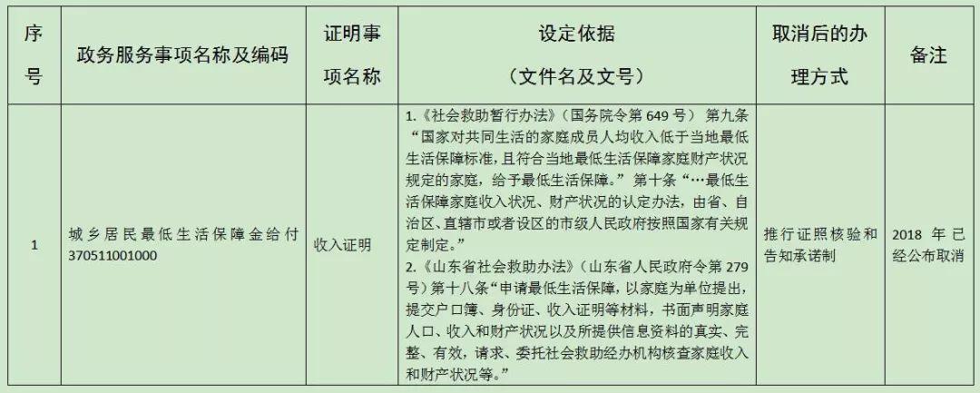 山东省民政厅公布最新证明事项清理目录