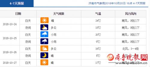 济南天气预报:下周先回暖后降温,周四有小雨气温骤降4℃