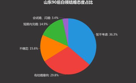 山东16市结婚成本曝光 青岛210万 超6成90后已不想结婚