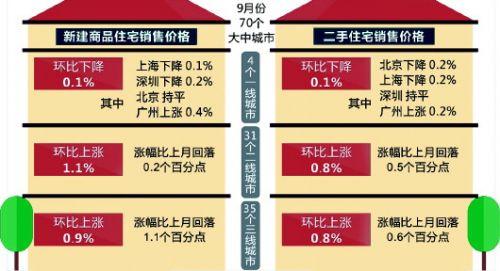 济青九月份房价涨幅回落 旺季不旺楼市进入盘整期