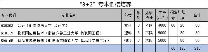 """""""3+2""""专本衔接培养"""