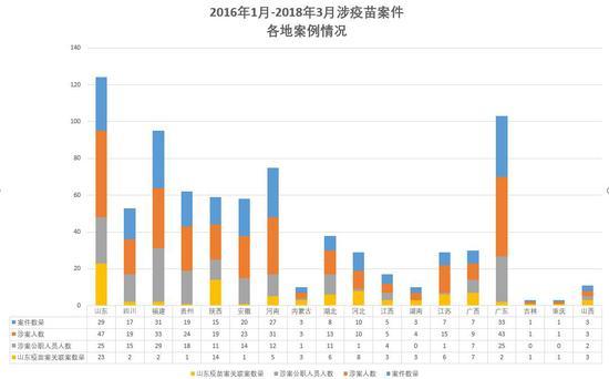 山东疫苗案两年:91份判决137人获刑 64人有公职